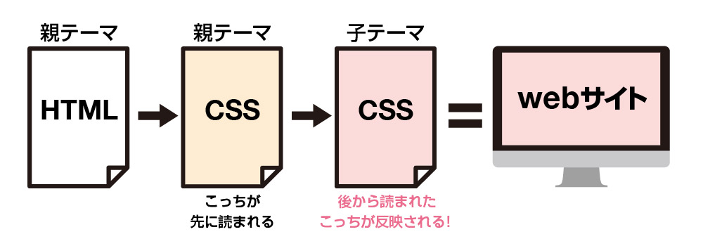 CSSの仕組み