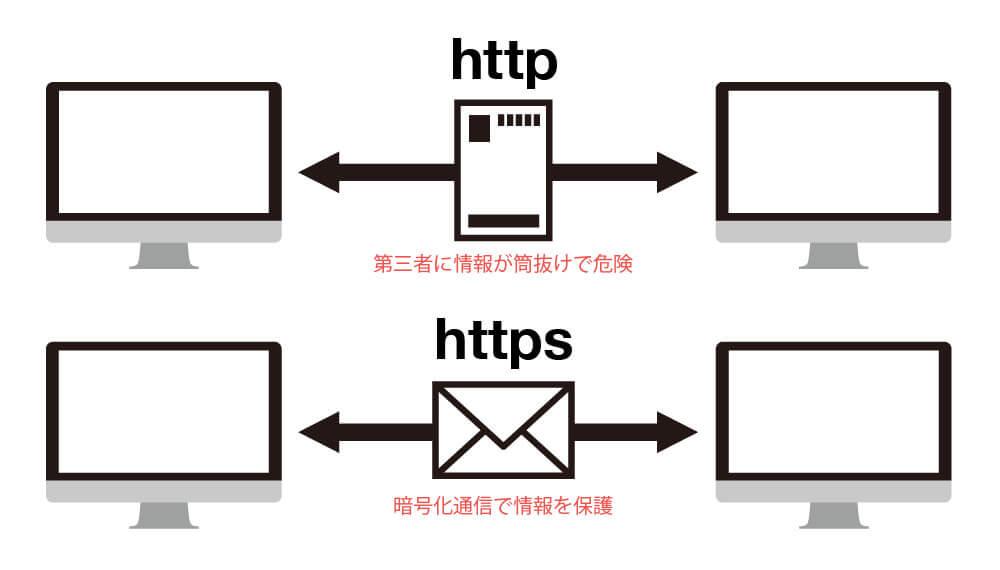 https通信の安全性