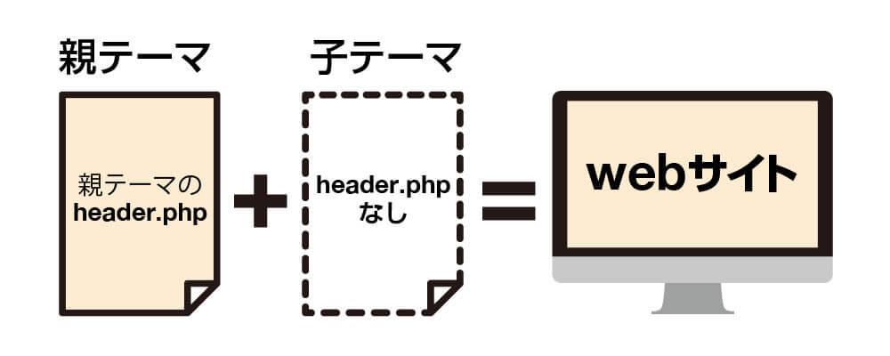 サイト構造